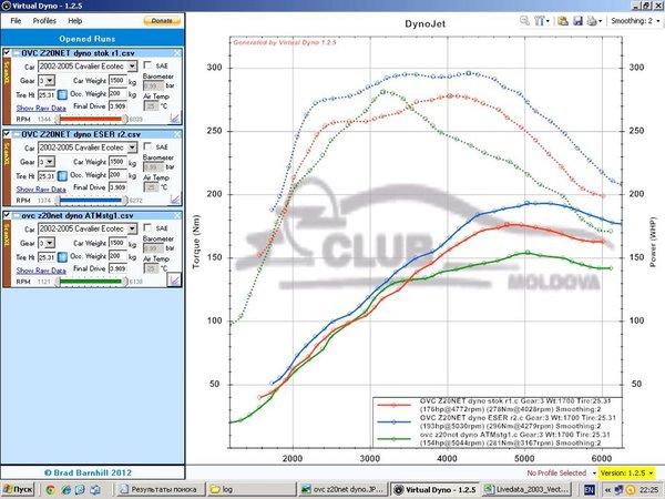 Чип тюнинг (прошивка) на Trionic 8, B207L, 175hp | SAAB club